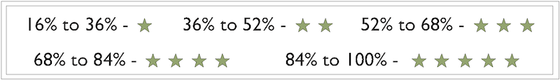 Star Rating Percentages